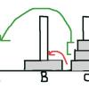 緑2枚分をAへ移動、赤の一番下の円盤をBへ移動。