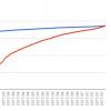 ご注文はうさぎですか?(青)とけものフレンズ(赤)のグラフ。まるで青天井のように立ちふさがっていたごちうさに、すごい勢いで追いつくけもフレ。