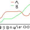 こうしたグラフを作り、Aをどうしたいのか、Bをどうしたいのか説明するのがよいのだろうか?